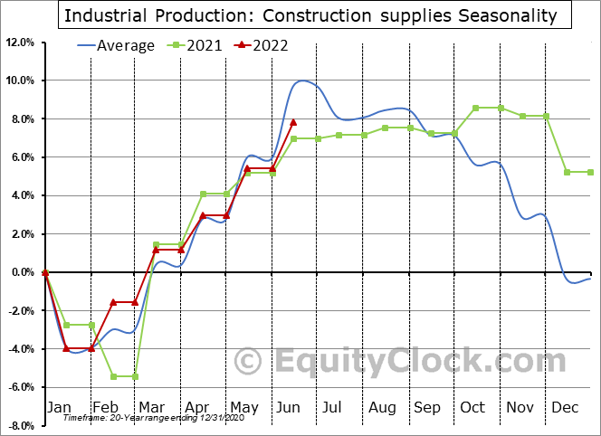 Industrial Production: Construction supplies Seasonal Chart