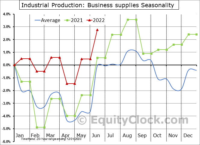 Industrial Production: Business supplies Seasonal Chart