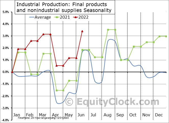 Industrial Production: Final products and nonindustrial supplies Seasonal Chart
