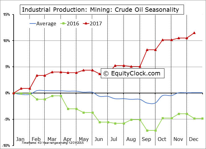 Industrial Production: Mining: Crude Oil Seasonal Chart