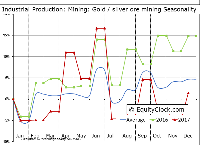 Industrial Production: Mining: Gold ore and silver ore mining Seasonal Chart