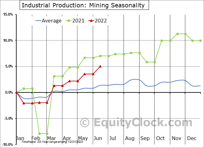 Industrial Production: Mining Seasonal Chart
