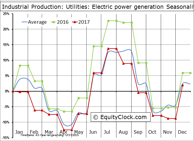 Industrial Production: Utilities: Electric power generation Seasonal Chart