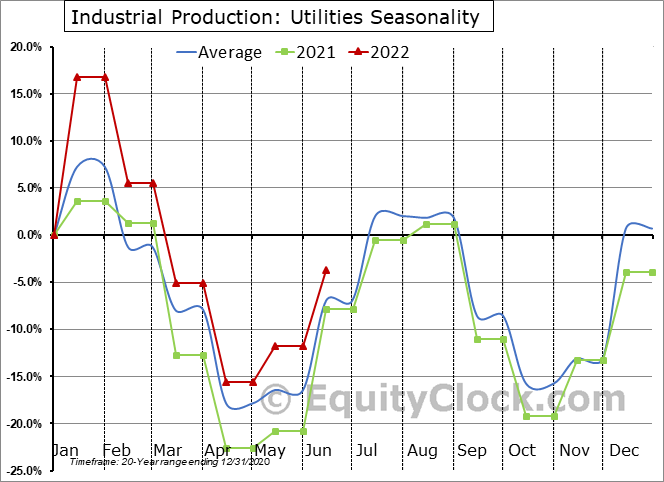 Industrial Production: Electric and gas utilities Seasonal Chart