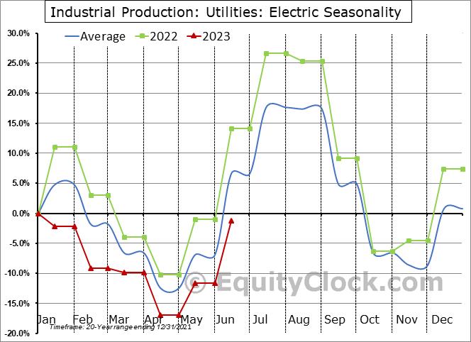Industrial Production: Electric Seasonal Chart