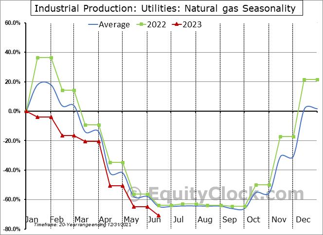 Industrial Production: Natural gas Seasonal Chart