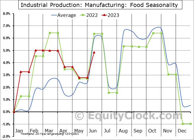 Industrial Production: Food Seasonal Chart