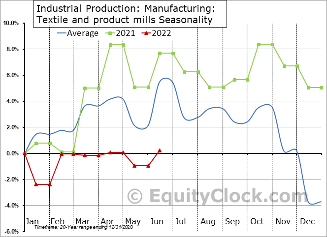 Industrial Production: Textile and product mills Seasonal Chart