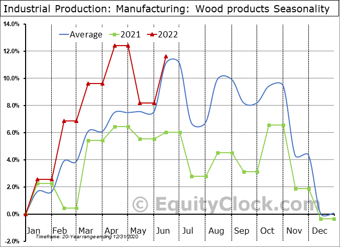 Industrial Production: Wood products Seasonal Chart