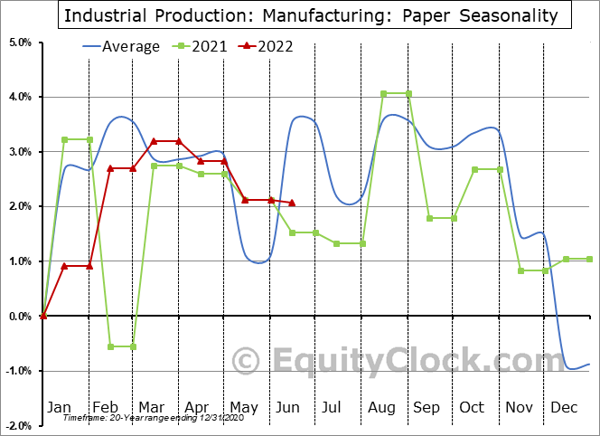 Industrial Production: Paper Seasonal Chart