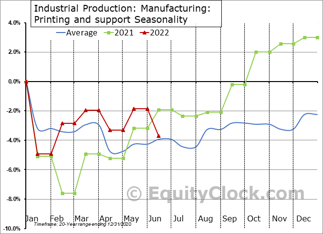 Industrial Production: Printing and support Seasonal Chart