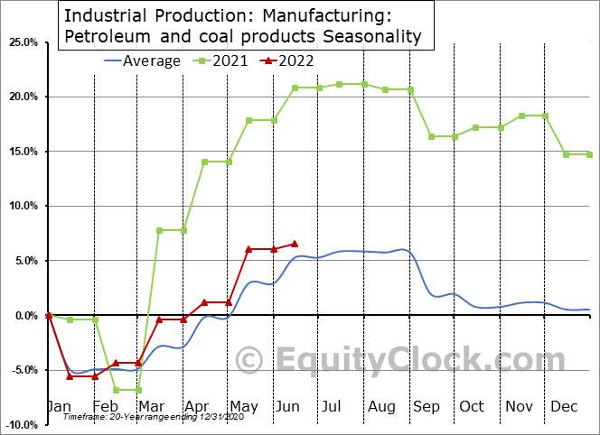 Industrial Production: Petroleum and coal products Seasonal Chart