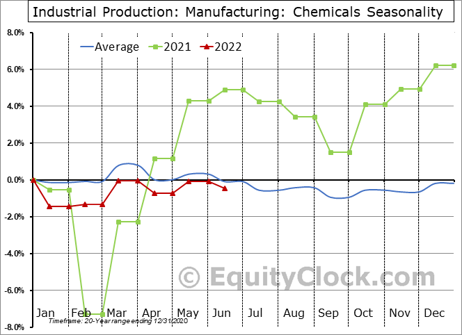 Industrial Production: Chemicals Seasonal Chart
