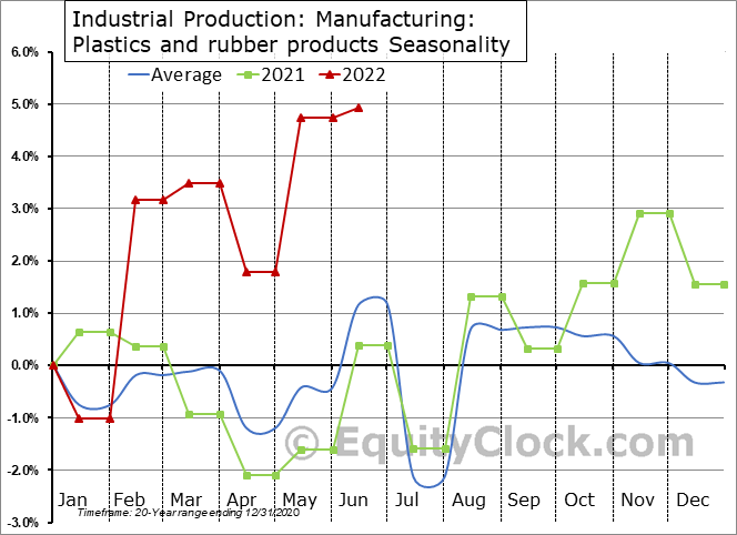 Industrial Production: Plastics and rubber products Seasonal Chart