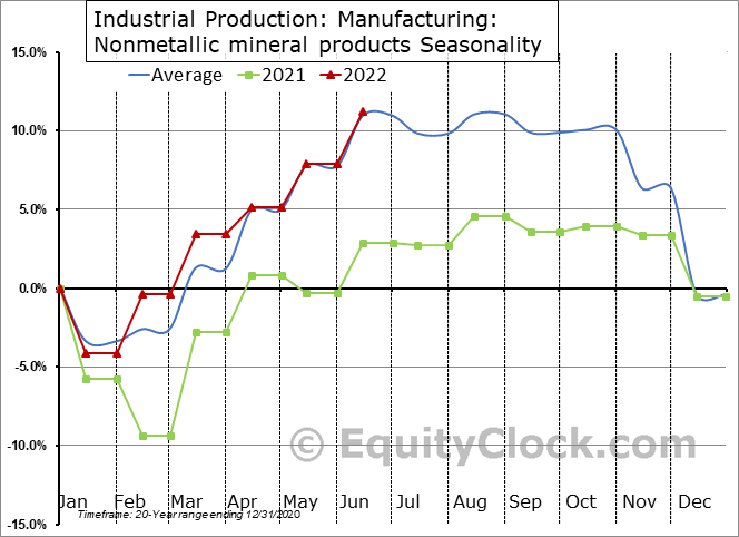 Industrial Production: Nonmetallic mineral products Seasonal Chart