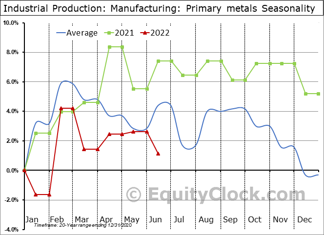 Industrial Production: Primary metals Seasonal Chart