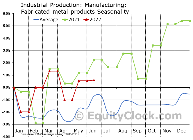 Industrial Production: Fabricated metal products Seasonal Chart