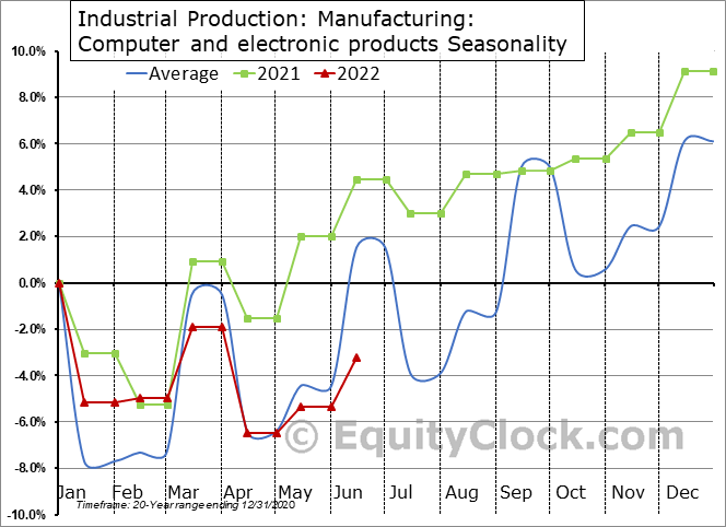 Industrial Production: Computer and electronic products Seasonal Chart