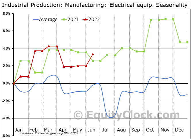 Industrial Production: Electrical equip. Seasonal Chart
