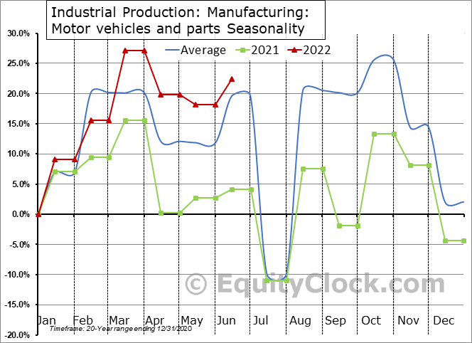 Industrial Production: Durable manufacturing: Motor vehicles and parts Seasonal Chart