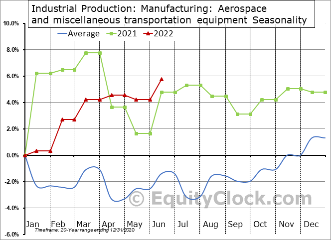 Industrial Production: Aerospace and miscellaneous transportation equipment Seasonal Chart