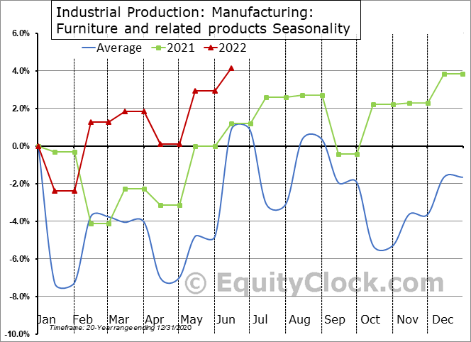 Industrial Production: Furniture and related products Seasonal Chart