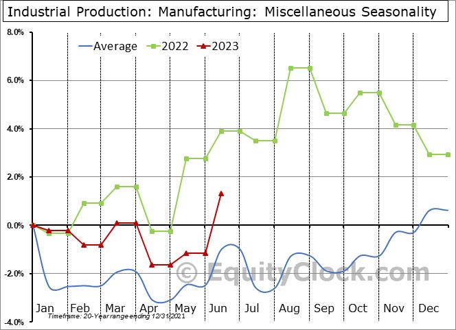 Industrial Production: Miscellaneous Seasonal Chart