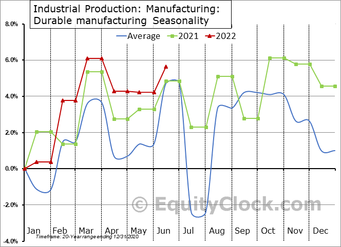 Industrial Production: Durable manufacturing Seasonal Chart
