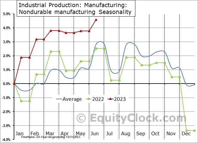 Industrial Production: Nondurable manufacturing Seasonal Chart