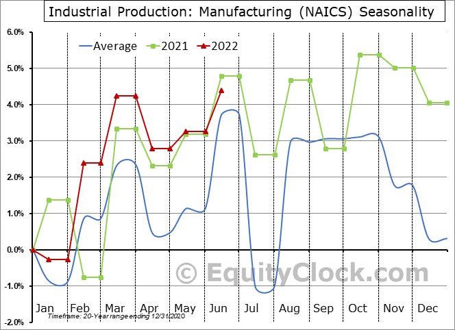 Industrial Production: Manufacturing (NAICS) Seasonal Chart