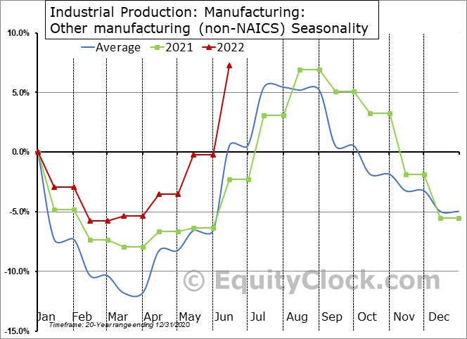 Industrial Production: Other manufacturing (non-NAICS) Seasonal Chart