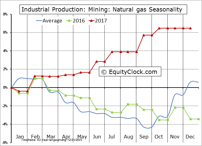 Industrial Production: Mining: Natural gas Seasonal Chart