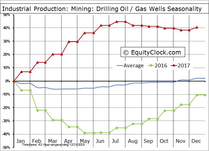 Industrial Production: Mining: Drilling Oil and Gas Wells Seasonal Chart