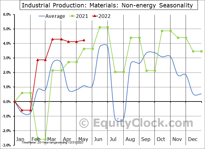 Industrial Production: Non-energy Seasonal Chart