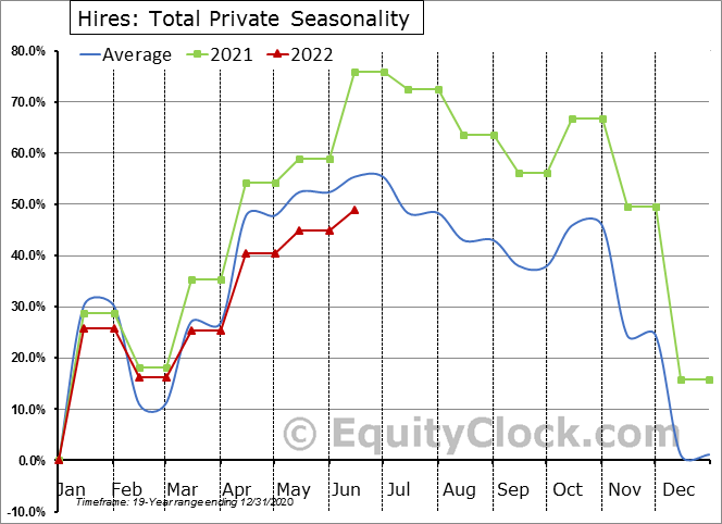Hires: Total Private Seasonal Chart