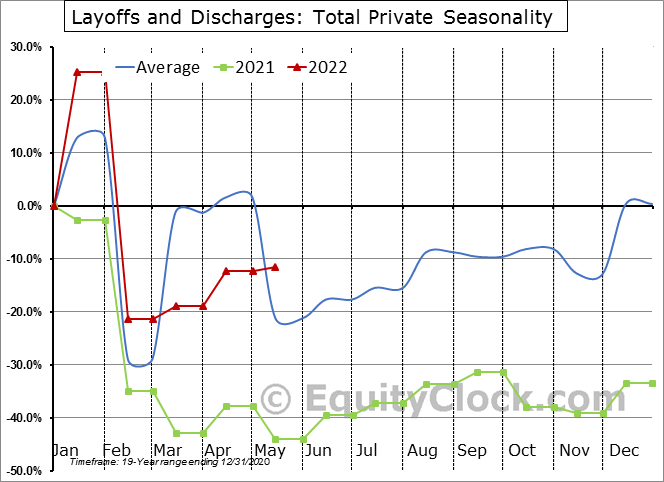 Layoffs and Discharges: Total Private Seasonal Chart
