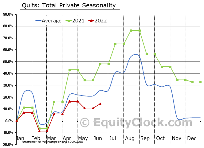 Quits: Total Private Seasonal Chart