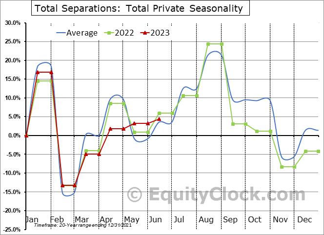 Total Separations: Total Private Seasonal Chart