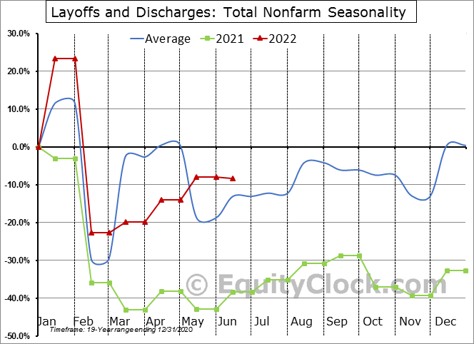 Layoffs and Discharges: Total Nonfarm Seasonal Chart