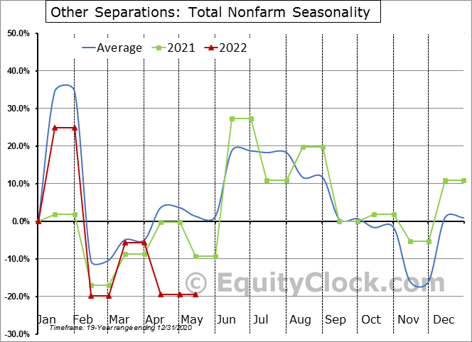 Other Separations: Total Nonfarm Seasonal Chart