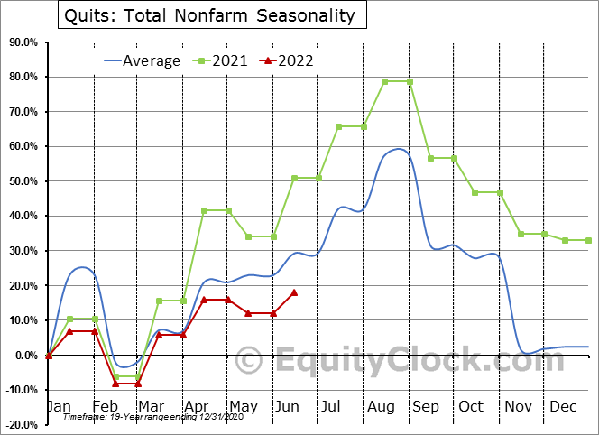 Quits: Total Nonfarm Seasonal Chart