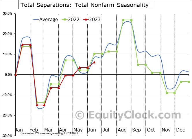 Total Separations: Total Nonfarm Seasonal Chart