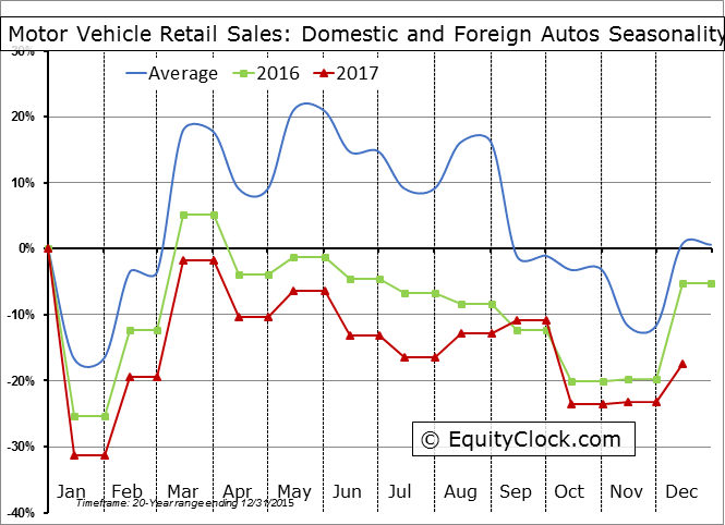 Motor Vehicle Retail Sales: Domestic and Foreign Autos Seasonal Chart