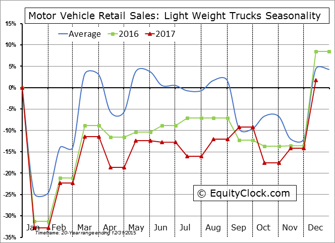 Motor Vehicle Retail Sales: Light Weight Trucks Seasonal Chart