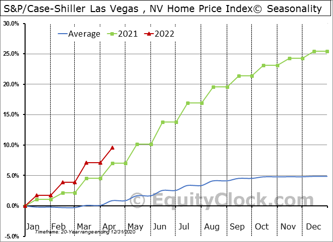 S&P/Case-Shiller NV-Las Vegas Home Price Index© Seasonal Chart