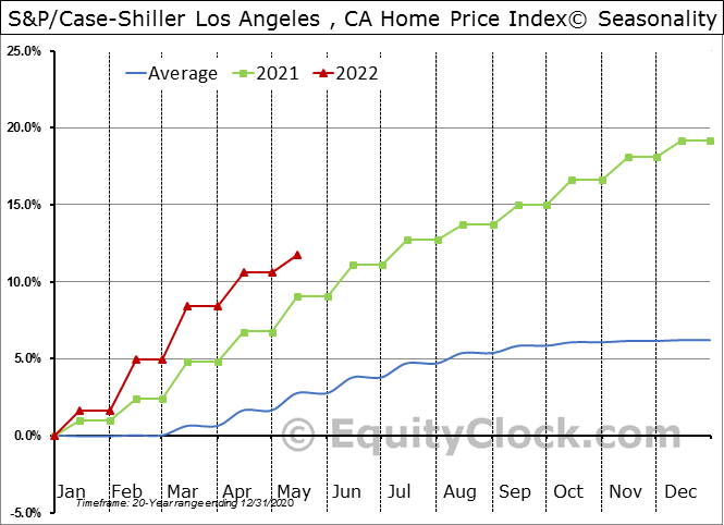 S&P/Case-Shiller CA-Los Angeles Home Price Index© Seasonal Chart