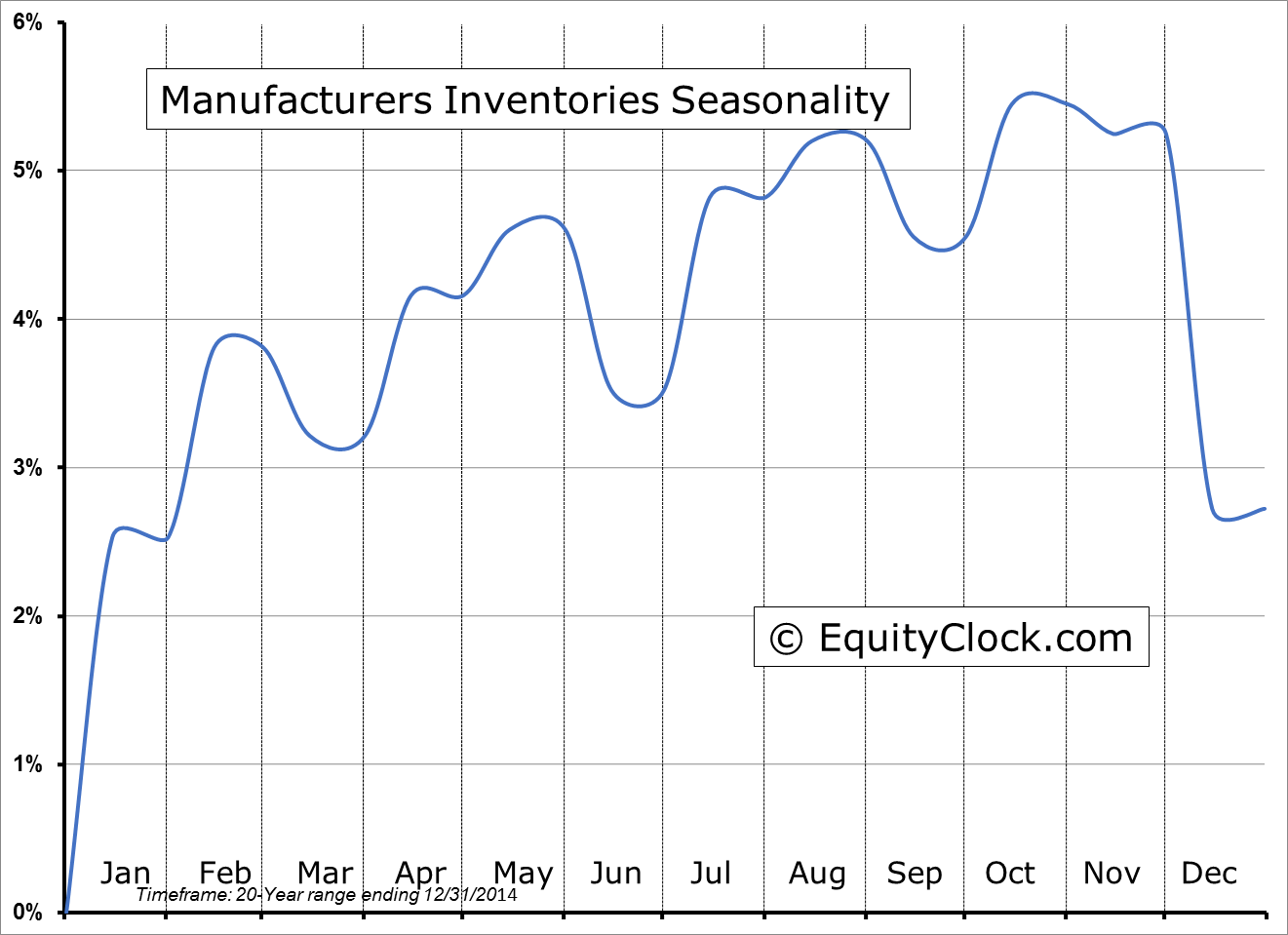 Manufacturers Inventories Seasonality