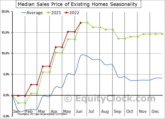 Median Sales Price of Existing Homes Seasonal Chart