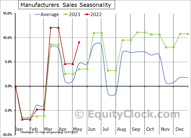 Manufacturers Sales Seasonal Chart