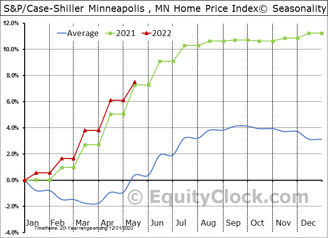 S&P/Case-Shiller Minneapolis , MN Home Price Index© Seasonal Chart